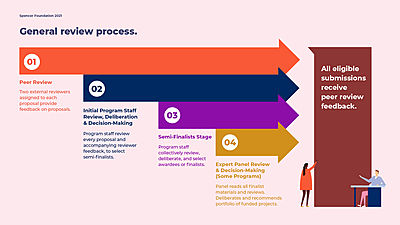 Review Process Infographic